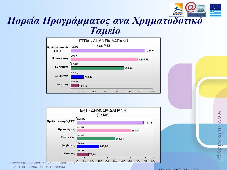 ΥΠΟΥΡΓΕΙΟ ΟΙΚΟΝΟΜΙΑΣ ΚΑΙ ΟΙΚΟΝΟΜΙΚΩΝ ΕΥΔ ΕΠ ΚΟΙΝΩΝΙΑ ΤΗΣ ΠΛΗΡΟΦΟΡΙΑΣ www.infosociety.gr 12 Βασικοί τομείς ανάπτυξης της ΚτΠ στην Ελλάδα  Εκπαίδευση σε όλες τις βαθμίδες  Πολιτισμός/ Ψηφιακό περιεχόμενο (ψηφιοποίηση πολιτισμικού και ιστορικού αποθέματος)  Ηλεκτρονική Κυβέρνηση/Ηλεκτρονική Διοίκηση (e-gov)  Γεωργία  Υπηρεσίες Άμυνας που έχουν σχέση με τον πολίτη(μετεωρολογία, ΓΥΣ,στρατολογία, στρατιωτικά νοσοκομεία)  Ηλεκτρονική Δικαιοσύνη  Η πληροφορική στην υγεία (E Health)  Ευφυείς Μεταφορές  Μικρομεσαίες επιχειρήσεις και ψηφιακή οικονομία  Έρευνα στις ΤΠΕ  Απασχόληση και κατάρτιση (e skills)  Ευρυζωνικές υποδομές και υπηρεσίες
