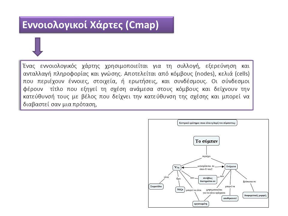 Εννοιολογικοί Χάρτες (Cmap) Ένας εννοιολογικός χάρτης χρησιμοποιείται για τη συλλογή, εξερεύνηση και ανταλλαγή πληροφορίας και γνώσης.