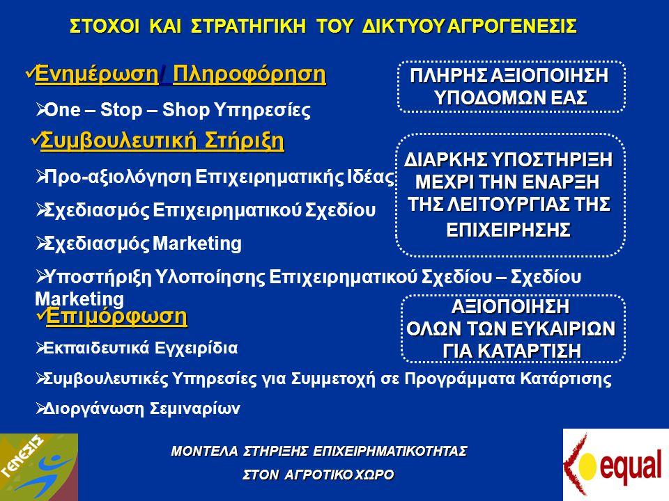 ΣΤΟΧΟΙ ΚΑΙ ΣΤΡΑΤΗΓΙΚΗ ΤΟΥ ΔΙΚΤΥΟΥ ΑΓΡΟΓΕΝΕΣΙΣ  Ενημέρωση/ Πληροφόρηση  Συμβουλευτική Στήριξη  Επιμόρφωση  One – Stop – Shop Υπηρεσίες  Προ-αξιολό