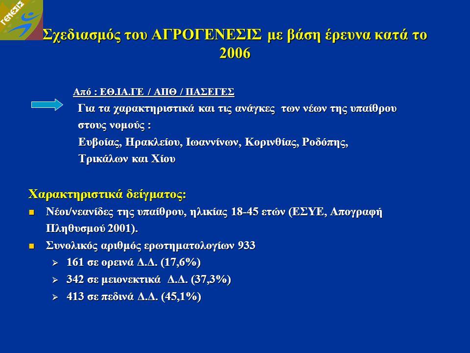 Σχεδιασμός του ΑΓΡΟΓΕΝΕΣΙΣ με βάση έρευνα κατά το 2006 Από : ΕΘ.ΙΑ.ΓΕ / ΑΠΘ / ΠΑΣΕΓΕΣ Από : ΕΘ.ΙΑ.ΓΕ / ΑΠΘ / ΠΑΣΕΓΕΣ Για τα χαρακτηριστικά και τις ανά