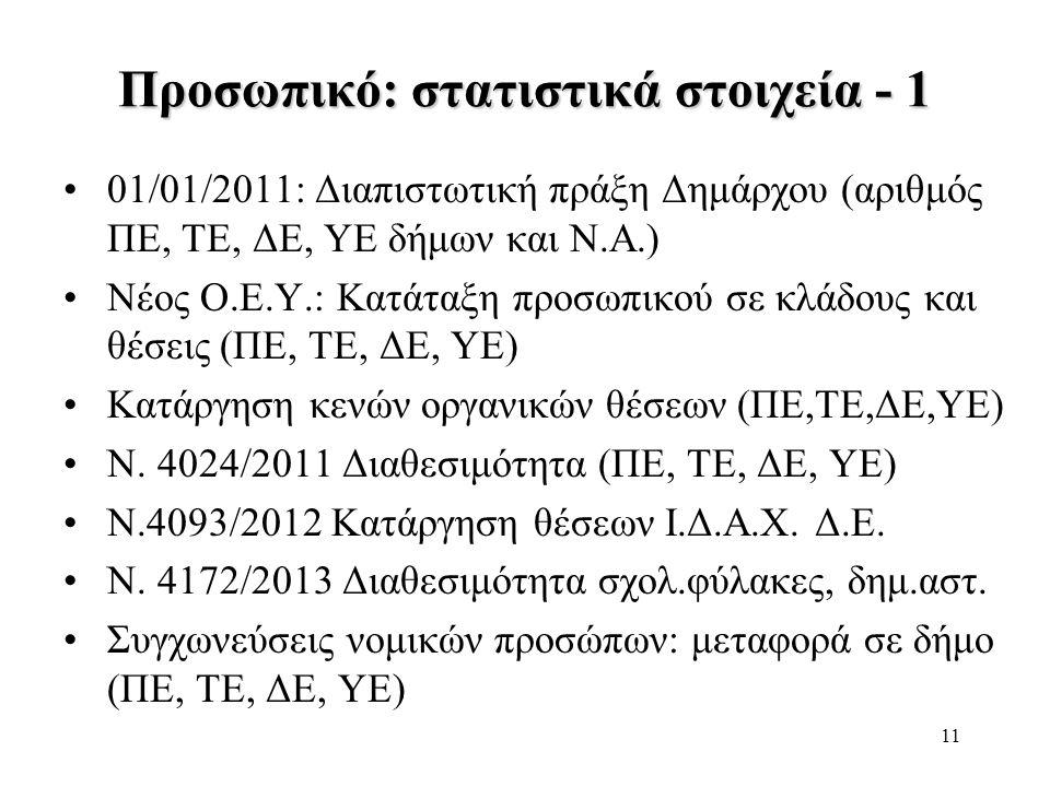 11 Προσωπικό: στατιστικά στοιχεία - 1 •01/01/2011: Διαπιστωτική πράξη Δημάρχου (αριθμός ΠΕ, ΤΕ, ΔΕ, ΥΕ δήμων και Ν.Α.) •Νέος Ο.Ε.Υ.: Κατάταξη προσωπικ