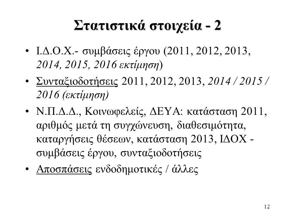 12 Στατιστικά στοιχεία - 2 •Ι.Δ.Ο.Χ.- συμβάσεις έργου (2011, 2012, 2013, 2014, 2015, 2016 εκτίμηση) •Συνταξιοδοτήσεις 2011, 2012, 2013, 2014 / 2015 /