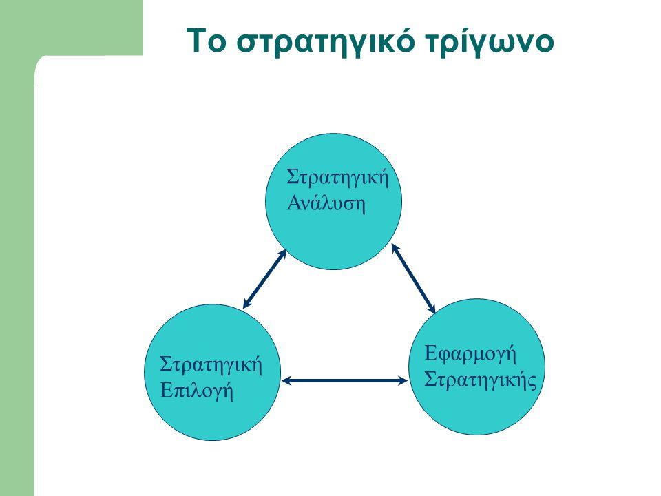 Το στρατηγικό τρίγωνο Στρατηγική Ανάλυση Στρατηγική Επιλογή Εφαρμογή Στρατηγικής