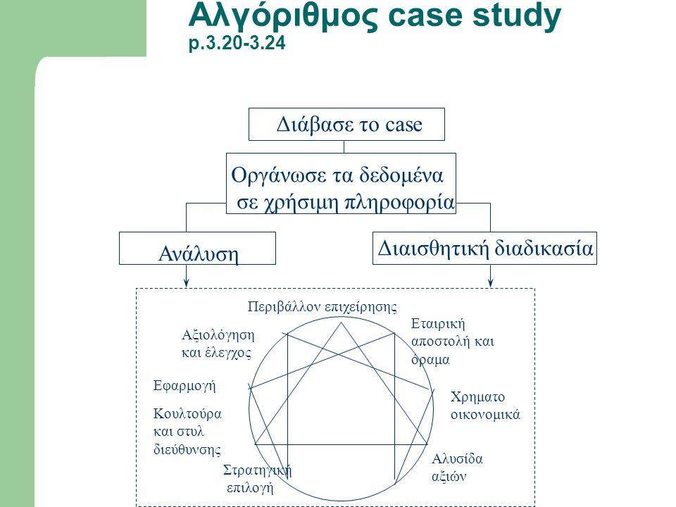 Αλγόριθμος case study p.3.20-3.24 Διάβασε το case Ανάλυση Διαισθητική διαδικασία Περιβάλλον επιχείρησης Εταιρική αποστολή και όραμα Χρηματο οικονομικά Αλυσίδα αξιών Στρατηγική επιλογή Κουλτούρα και στυλ διεύθυνσης Εφαρμογή Αξιολόγηση και έλεγχος Οργάνωσε τα δεδομένα σε χρήσιμη πληροφορία