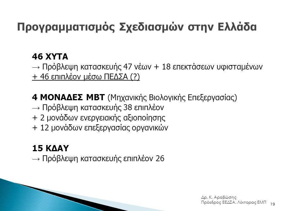 Πηγή: Καραγιαννίδης Α., 2010 20