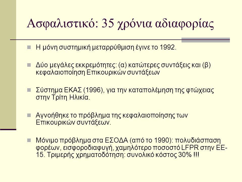 3ος Πυλώνας: Ενιαίο Ταμείο Επικουρικών Συντάξεων  Διπλός στόχος: (α) Συμπλήρωση παροχών κύριων συντάξεων και (β) κύριος μοχλός για μείωση συνολικού μακροχρόνιου κόστους του εθνικού συστήματος συντάξεων.