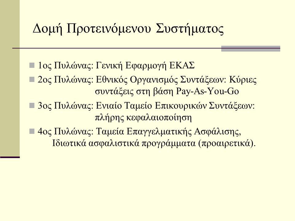 Δομή Προτεινόμενου Συστήματος  1ος Πυλώνας: Γενική Εφαρμογή ΕΚΑΣ  2ος Πυλώνας: Εθνικός Οργανισμός Συντάξεων: Κύριες συντάξεις στη βάση Pay-As-You-Go  3ος Πυλώνας: Ενιαίο Ταμείο Επικουρικών Συντάξεων: πλήρης κεφαλαιοποίηση  4ος Πυλώνας: Ταμεία Επαγγελματικής Ασφάλισης, Ιδιωτικά ασφαλιστικά προγράμματα (προαιρετικά).