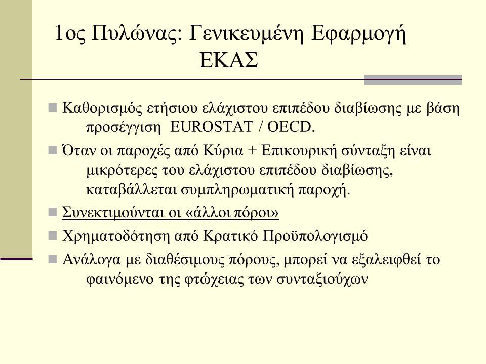 1ος Πυλώνας: Γενικευμένη Εφαρμογή ΕΚΑΣ  Καθορισμός ετήσιου ελάχιστου επιπέδου διαβίωσης με βάση προσέγγιση EUROSTAT / OECD.
