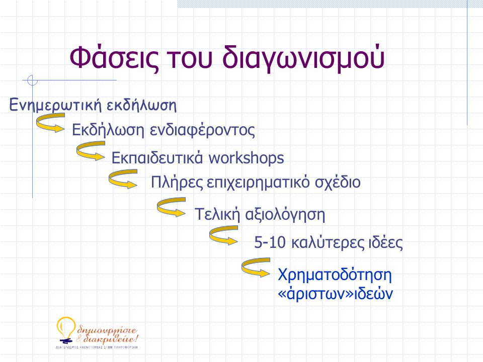 Φάσεις του διαγωνισμού Ενημερωτική εκδήλωση Εκδήλωση ενδιαφέροντος Εκπαιδευτικά workshops Πλήρες επιχειρηματικό σχέδιο Τελική αξιολόγηση 5-10 καλύτερες ιδέες Χρηματοδότηση «άριστων»ιδεών