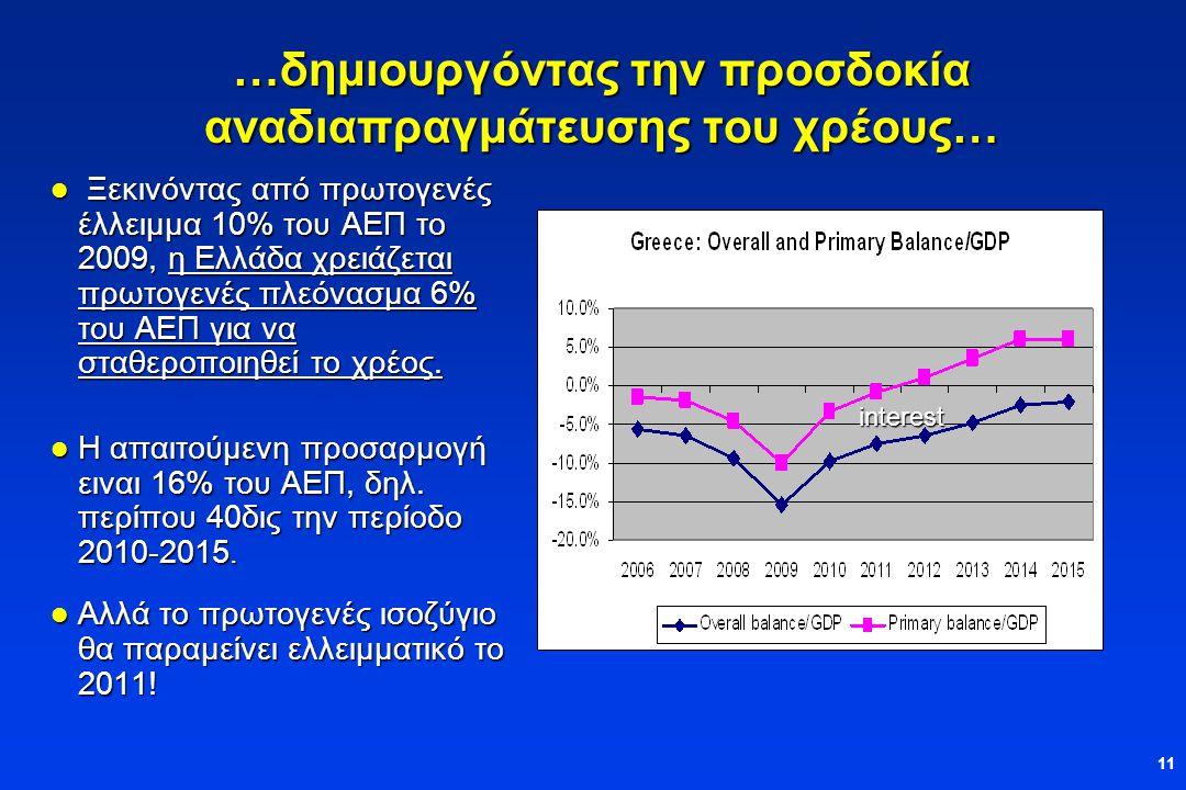 11 …δημιουργόντας την προσδοκία αναδιαπραγμάτευσης του χρέους…  Ξεκινόντας από πρωτογενές έλλειμμα 10% του ΑΕΠ το 2009, η Ελλάδα χρειάζεται πρωτογενές πλεόνασμα 6% του ΑΕΠ για να σταθεροποιηθεί το χρέος.