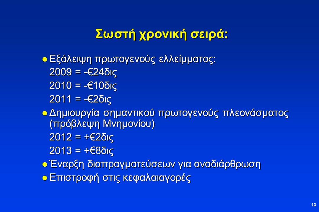 13 Σωστή χρονική σειρά:  Εξάλειψη πρωτογενούς ελλείμματος: 2009 = -€24δις 2010 = -€10δις 2011 = -€2δις  Δημιουργία σημαντικού πρωτογενούς πλεονάσματος (πρόβλεψη Μνημονίου) 2012 = +€2δις 2013 = +€8δις  Έναρξη διαπραγματεύσεων για αναδιάρθρωση  Επιστροφή στις κεφαλαιαγορές