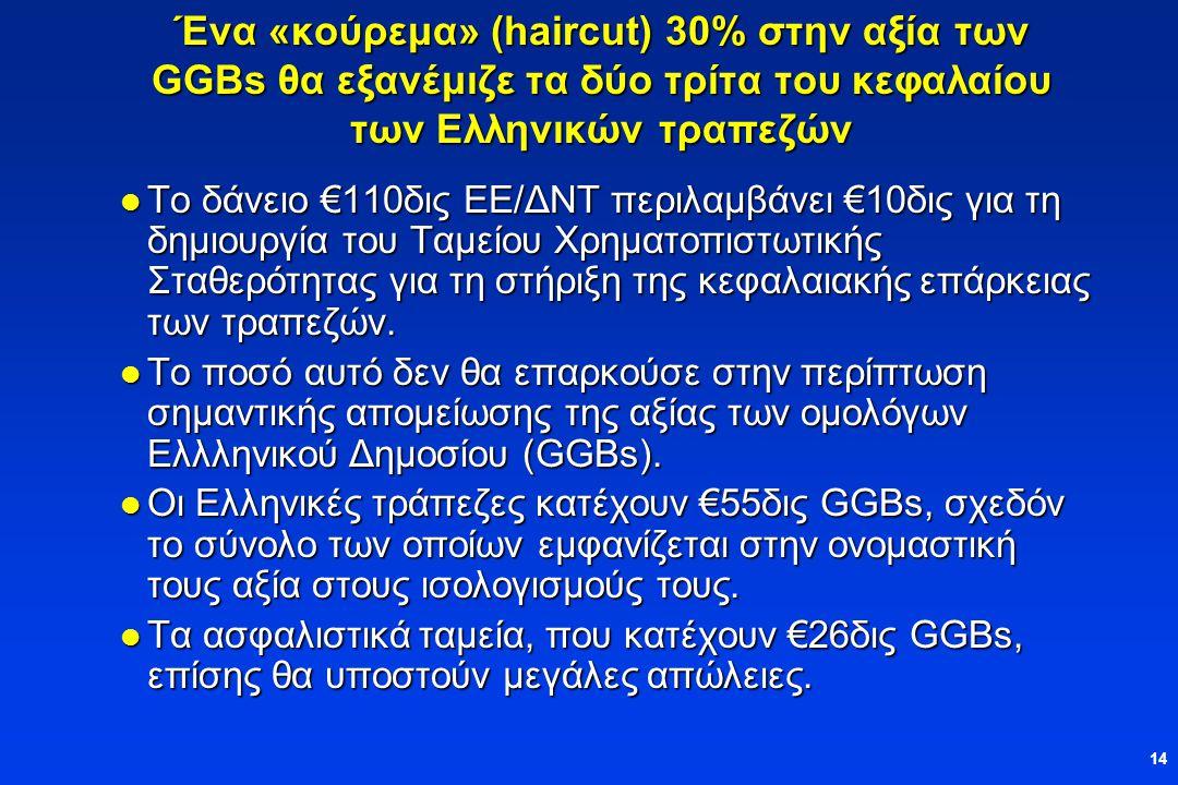 14 Ένα «κούρεμα» (haircut) 30% στην αξία των GGBs θα εξανέμιζε τα δύο τρίτα του κεφαλαίου των Ελληνικών τραπεζών  Το δάνειο €110δις ΕΕ/ΔΝΤ περιλαμβάνει €10δις για τη δημιουργία του Ταμείου Χρηματοπιστωτικής Σταθερότητας για τη στήριξη της κεφαλαιακής επάρκειας των τραπεζών.