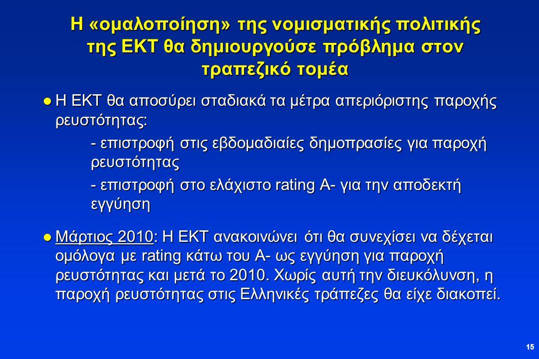 15 Η «ομαλοποίηση» της νομισματικής πολιτικής της ΕΚΤ θα δημιουργούσε πρόβλημα στον τραπεζικό τομέα  Η ΕΚΤ θα αποσύρει σταδιακά τα μέτρα απεριόριστης παροχής ρευστότητας: - επιστροφή στις εβδομαδιαίες δημοπρασίες για παροχή ρευστότητας - επιστροφή στο ελάχιστο rating Α- για την αποδεκτή εγγύηση  Μάρτιος 2010: Η ΕΚΤ ανακοινώνει ότι θα συνεχίσει να δέχεται ομόλογα με rating κάτω του Α- ως εγγύηση για παροχή ρευστότητας και μετά το 2010.