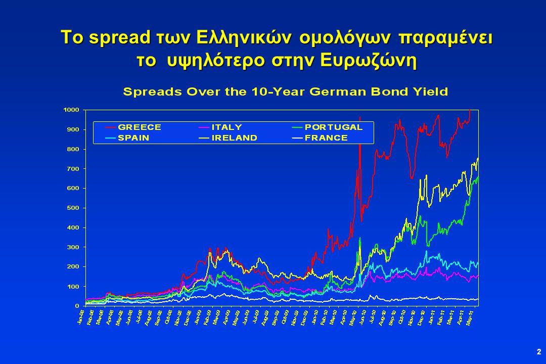 2 Το spread των Ελληνικών ομολόγων παραμένει το υψηλότερο στην Ευρωζώνη