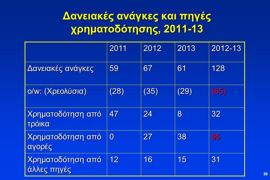 20 Δανειακές ανάγκες και πηγές χρηματοδότησης, 2011-13 2011201220132012-13 Δανειακές ανάγκες 596761128 o/w: (Χρεολύσια) (28)(35)(29)(65) Χρηματοδότηση από τρόικα 4724832 Χρηματοδότηση από αγορές 0273865 Χρηματοδότηση από άλλες πηγές 12161531