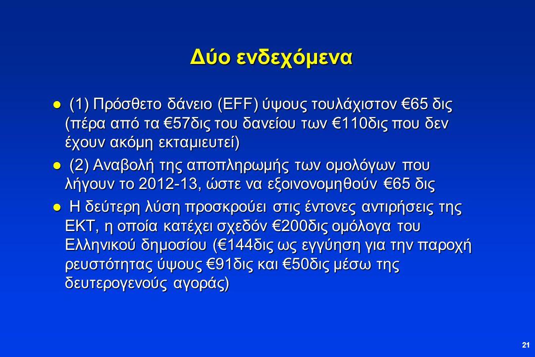 21 Δύο ενδεχόμενα  (1) Πρόσθετο δάνειο (EFF) ύψους τουλάχιστον €65 δις (πέρα από τα €57δις του δανείου των €110δις που δεν έχουν ακόμη εκταμιευτεί)  (2) Αναβολή της αποπληρωμής των ομολόγων που λήγουν το 2012-13, ώστε να εξοινονομηθούν €65 δις  Η δεύτερη λύση προσκρούει στις έντονες αντιρήσεις της ΕΚΤ, η οποία κατέχει σχεδόν €200δις ομόλογα του Ελληνικού δημοσίου (€144δις ως εγγύηση για την παροχή ρευστότητας ύψους €91δις και €50δις μέσω της δευτερογενούς αγοράς)