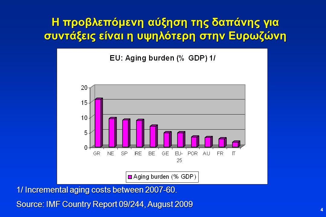 4 Η προβλεπόμενη αύξηση της δαπάνης για συντάξεις είναι η υψηλότερη στην Ευρωζώνη 1/ Incremental aging costs between 2007-60.