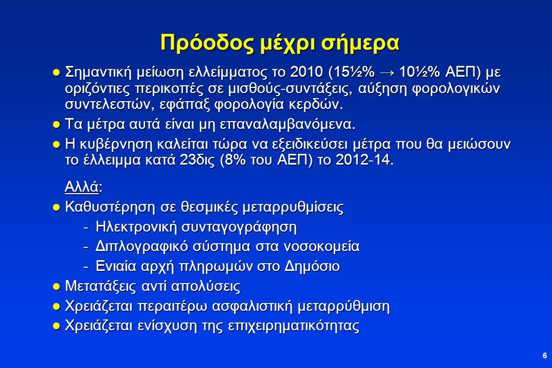 6 Πρόοδος μέχρι σήμερα  Σημαντική μείωση ελλείμματος το 2010 (15½% → 10½% ΑΕΠ) με οριζόντιες περικοπές σε μισθούς-συντάξεις, αύξηση φορολογικών συντελεστών, εφάπαξ φορολογία κερδών.