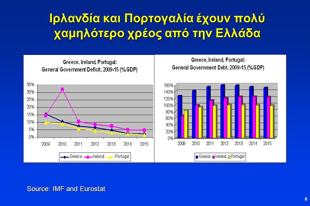 8 Ιρλανδία και Πορτογαλία έχουν πολύ χαμηλότερο χρέος από την Ελλάδα Source: IMF and Eurostat