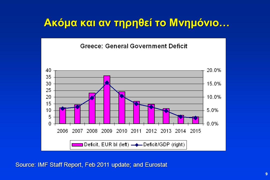 9 Ακόμα και αν τηρηθεί το Μνημόνιο… Source: IMF Staff Report, Feb 2011 update; and Eurostat