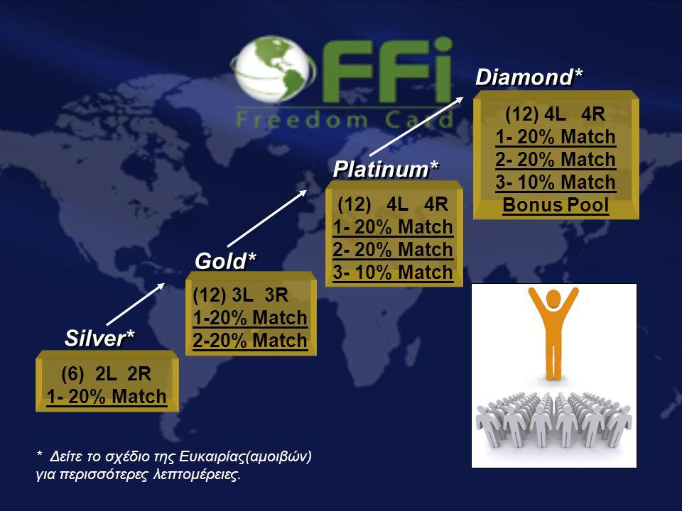 Silver* (6) 2L 2R 1- 20% Match Gold* (12) 3L 3R 1-20% Match 2-20% Match (12) 4L 4R 1- 20% Match 2- 20% Match 3- 10% Match Platinum* Diamond* (12) 4L 4