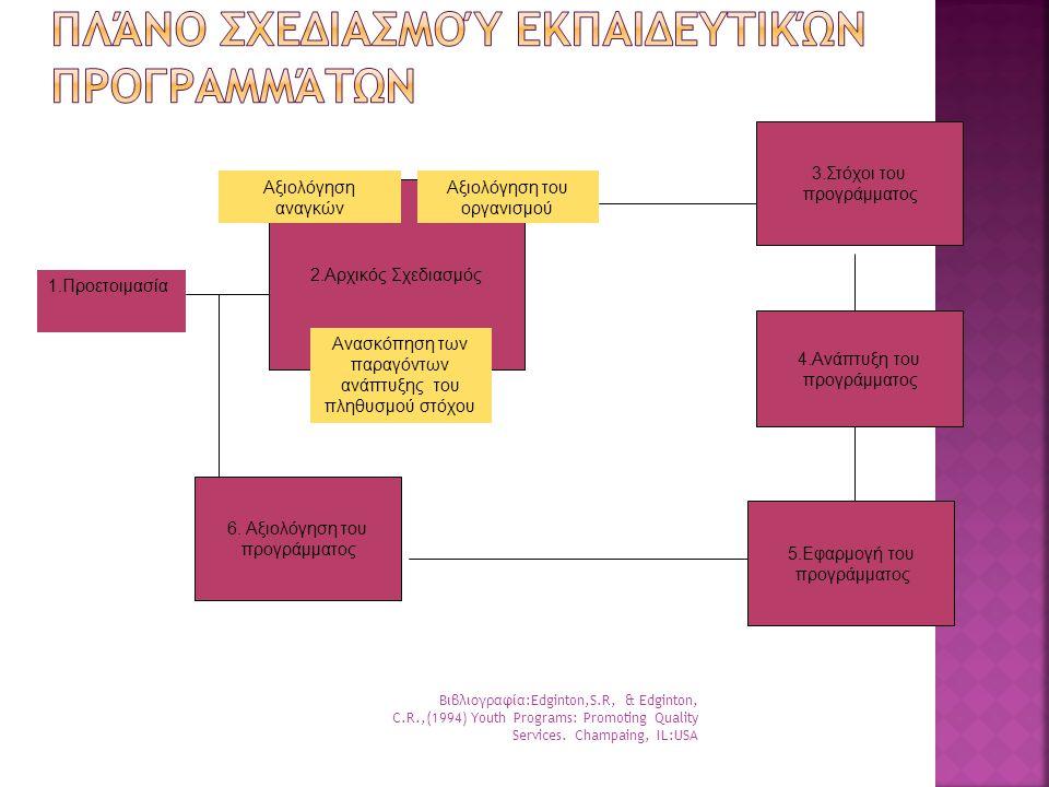 Βιβλιογραφία:Edginton,S.R, & Edginton, C.R.,(1994) Youth Programs: Promoting Quality Services. Champaing, IL:USA 1.Προετοιμασία 2.Αρχικός Σχεδιασμός Α