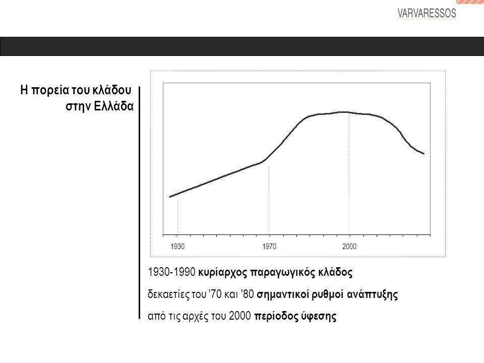 Η πορεία του κλάδου στην Ελλάδα 1930-1990 κυρίαρχος παραγωγικός κλάδος δεκαετίες του 70 και 80 σημαντικοί ρυθμοί ανάπτυξης από τις αρχές του 2000 περίοδος ύφεσης 197020001930