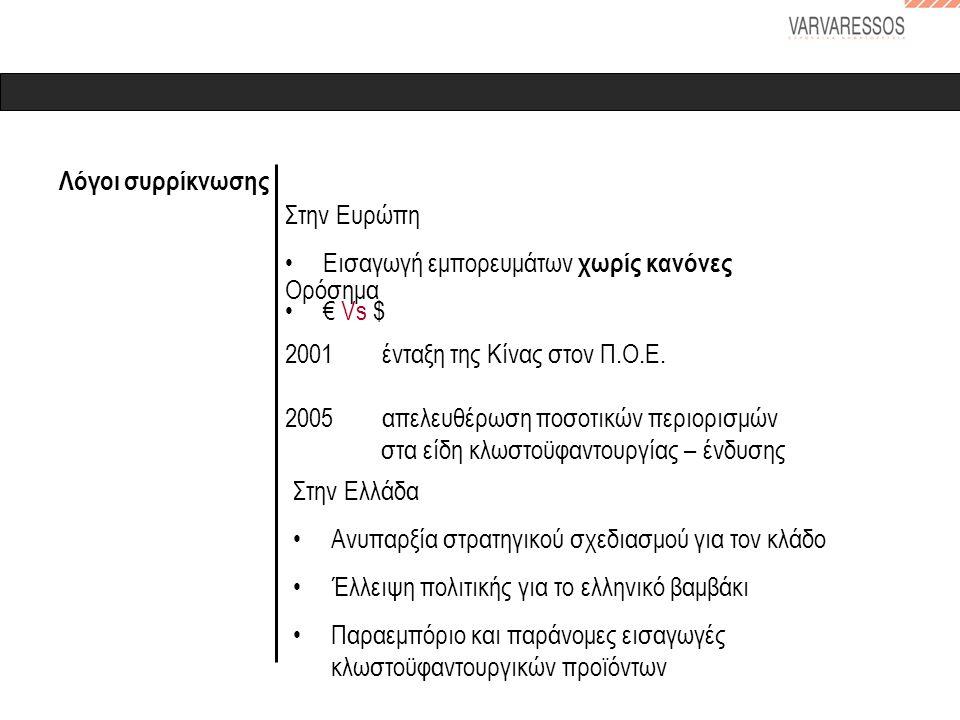 Λόγοι συρρίκνωσης Στην Ευρώπη •Εισαγωγή εμπορευμάτων χωρίς κανόνες •€ Vs $ Ορόσημα 2001 ένταξη της Κίνας στον Π.Ο.Ε. 2005 απελευθέρωση ποσοτικών περιο