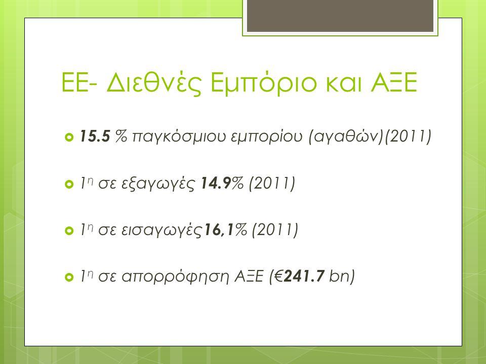 ΕΕ- Διεθνές Εμπόριο και ΑΞΕ  15.5 % παγκόσμιου εμπορίου (αγαθών)(2011)  1 η σε εξαγωγές 14.9 % (2011)  1 η σε εισαγωγές 16,1 % (2011)  1 η σε απορρόφηση ΑΞΕ (€ 241.7 bn)