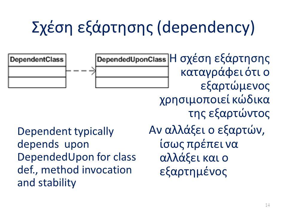 Σχέση εξάρτησης (dependency) Dependent typically depends upon DependedUpon for class def., method invocation and stability Η σχέση εξάρτησης καταγράφε
