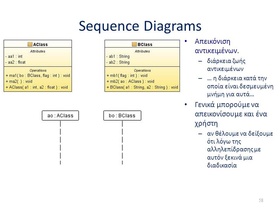 Sequence Diagrams • Απεικόνιση αντικειμένων. – διάρκεια ζωής αντικειμένων – … η διάρκεια κατά την οποία είναι δεσμευμένη μνήμη για αυτά… • Γενικά μπορ
