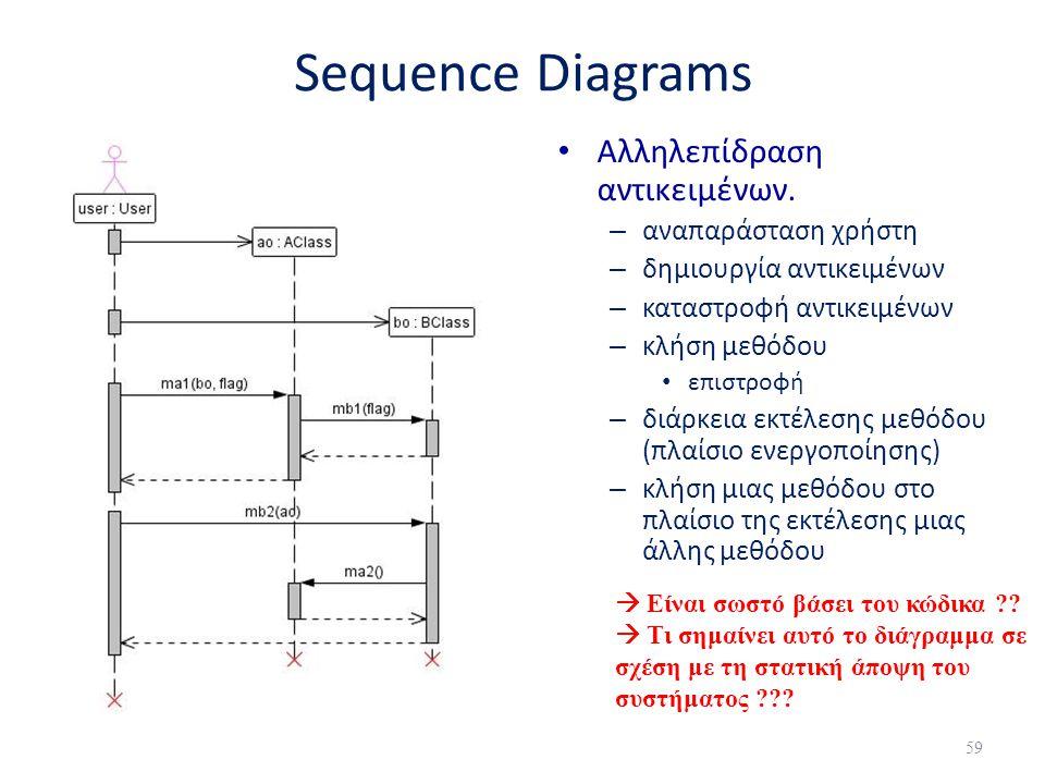 Sequence Diagrams • Αλληλεπίδραση αντικειμένων. – αναπαράσταση χρήστη – δημιουργία αντικειμένων – καταστροφή αντικειμένων – κλήση μεθόδου • επιστροφή