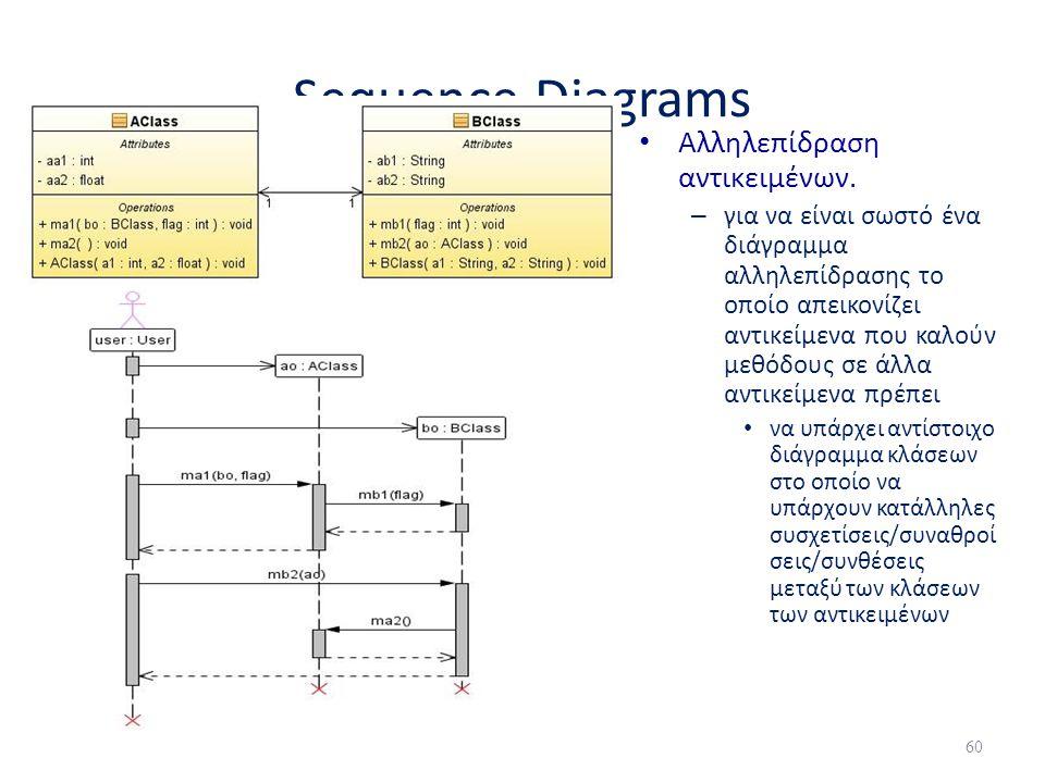 Sequence Diagrams • Αλληλεπίδραση αντικειμένων. – για να είναι σωστό ένα διάγραμμα αλληλεπίδρασης το οποίο απεικονίζει αντικείμενα που καλούν μεθόδους
