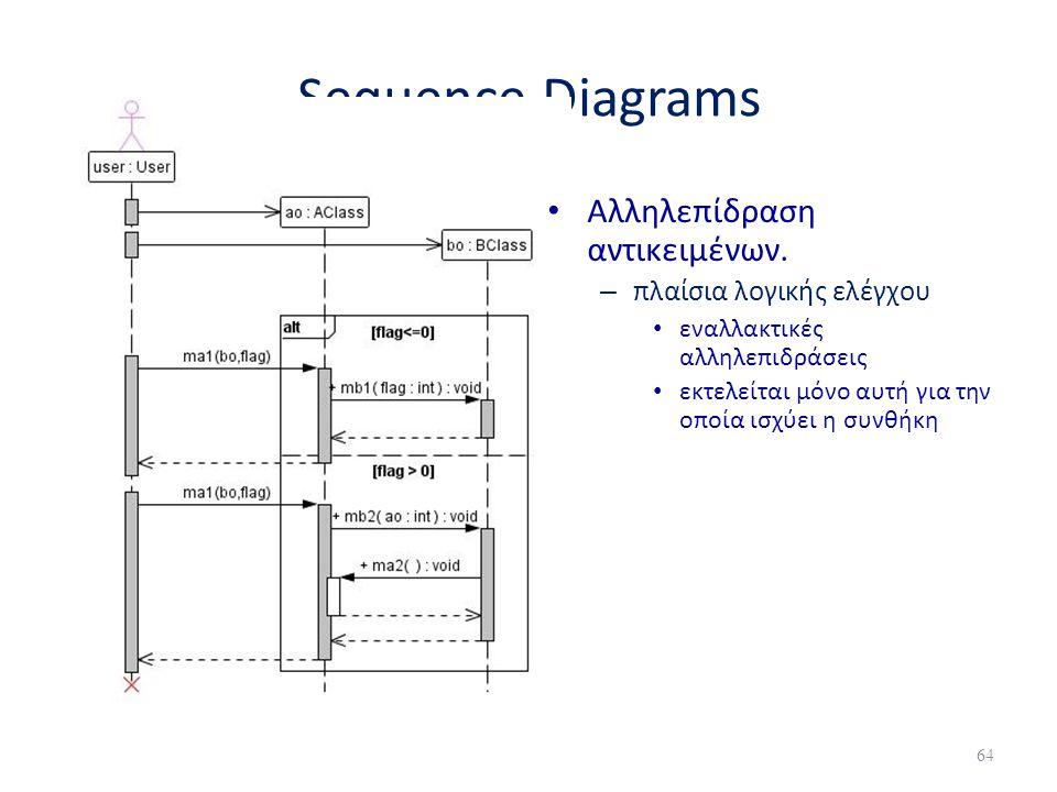 Sequence Diagrams • Αλληλεπίδραση αντικειμένων. – πλαίσια λογικής ελέγχου • εναλλακτικές αλληλεπιδράσεις • εκτελείται μόνο αυτή για την οποία ισχύει η