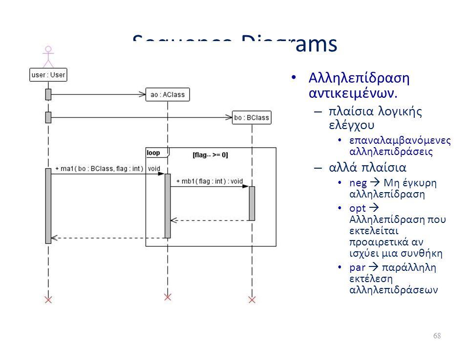 Sequence Diagrams • Αλληλεπίδραση αντικειμένων. – πλαίσια λογικής ελέγχου • επαναλαμβανόμενες αλληλεπιδράσεις – αλλά πλαίσια • neg  Μη έγκυρη αλληλεπ