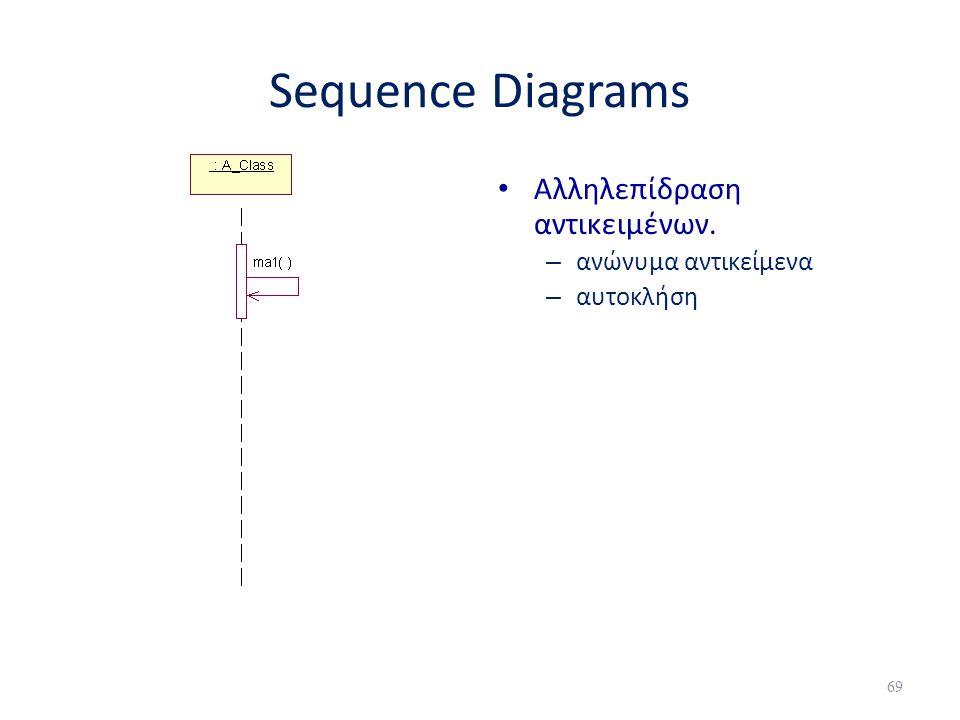 Sequence Diagrams • Αλληλεπίδραση αντικειμένων. – ανώνυμα αντικείμενα – αυτοκλήση 69