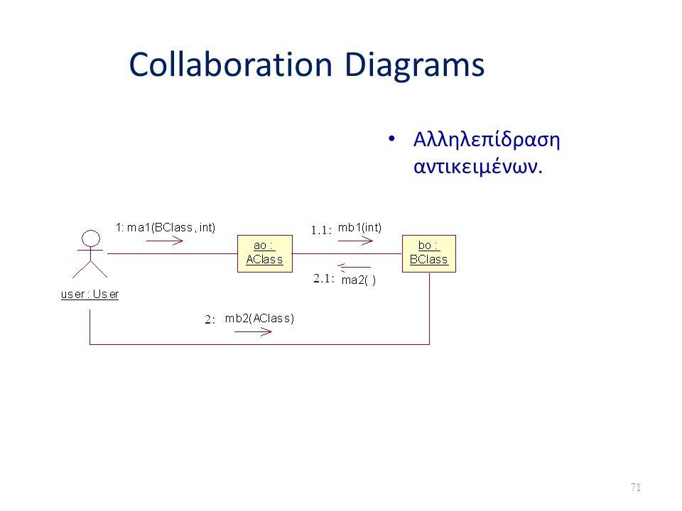 Collaboration Diagrams • Αλληλεπίδραση αντικειμένων. 1.1: 2: 2.1: 71