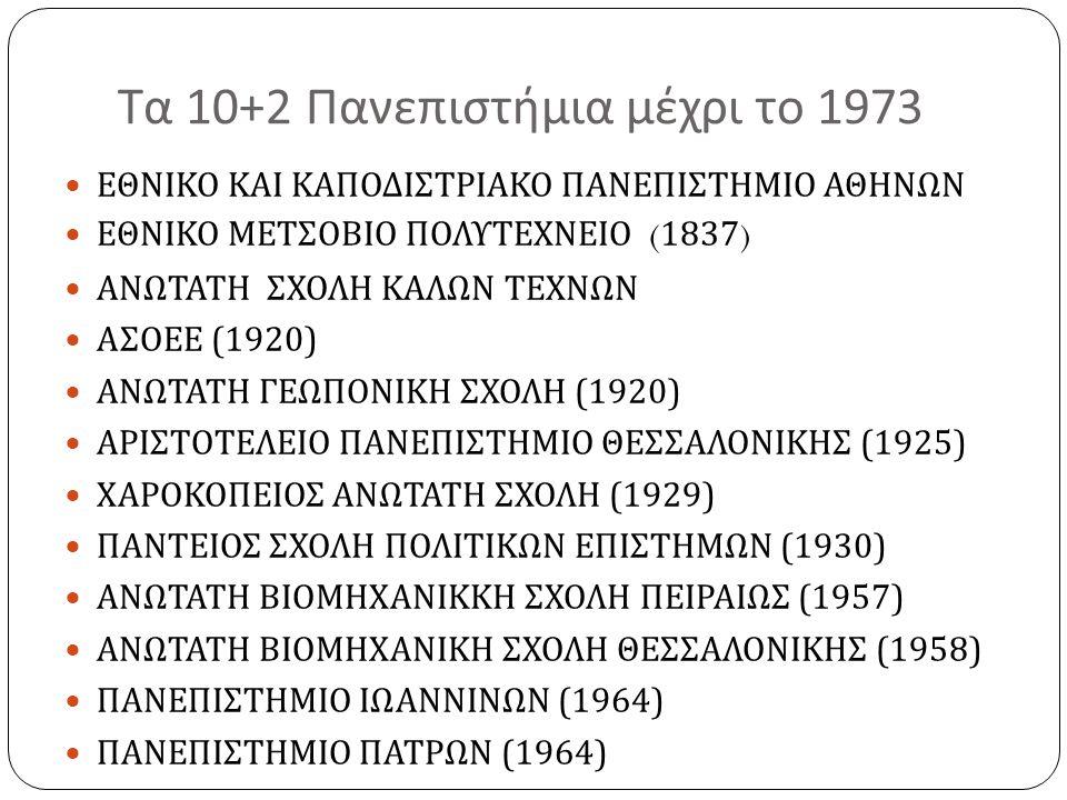 Τα 10+2 Πανεπιστήμια μέχρι το 1973  ΕΘΝΙΚΟ ΚΑΙ ΚΑΠΟΔΙΣΤΡΙΑΚΟ ΠΑΝΕΠΙΣΤΗΜΙΟ ΑΘΗΝΩΝ  ΕΘΝΙΚΟ ΜΕΤΣΟΒΙΟ ΠΟΛΥΤΕΧΝΕΙΟ ( 1837 )  ΑΝΩΤΑΤΗ ΣΧΟΛΗ ΚΑΛΩΝ ΤΕΧΝΩΝ  ΑΣΟΕΕ (1920)  ΑΝΩΤΑΤΗ ΓΕΩΠΟΝΙΚΗ ΣΧΟΛΗ (1920)  ΑΡΙΣΤΟΤΕΛΕΙΟ ΠΑΝΕΠΙΣΤΗΜΙΟ ΘΕΣΣΑΛΟΝΙΚΗΣ (1925)  ΧΑΡΟΚΟΠΕΙΟΣ ΑΝΩΤΑΤΗ ΣΧΟΛΗ (1929)  ΠΑΝΤΕΙΟΣ ΣΧΟΛΗ ΠΟΛΙΤΙΚΩΝ ΕΠΙΣΤΗΜΩΝ (1930)  ΑΝΩΤΑΤΗ ΒΙΟΜΗΧΑΝΙΚΚΗ ΣΧΟΛΗ ΠΕΙΡΑΙΩΣ (1957)  ΑΝΩΤΑΤΗ ΒΙΟΜΗΧΑΝΙΚΗ ΣΧΟΛΗ ΘΕΣΣΑΛΟΝΙΚΗΣ (1958)  ΠΑΝΕΠΙΣΤΗΜΙΟ ΙΩΑΝΝΙΝΩΝ (1964)  ΠΑΝΕΠΙΣΤΗΜΙΟ ΠΑΤΡΩΝ (1964)