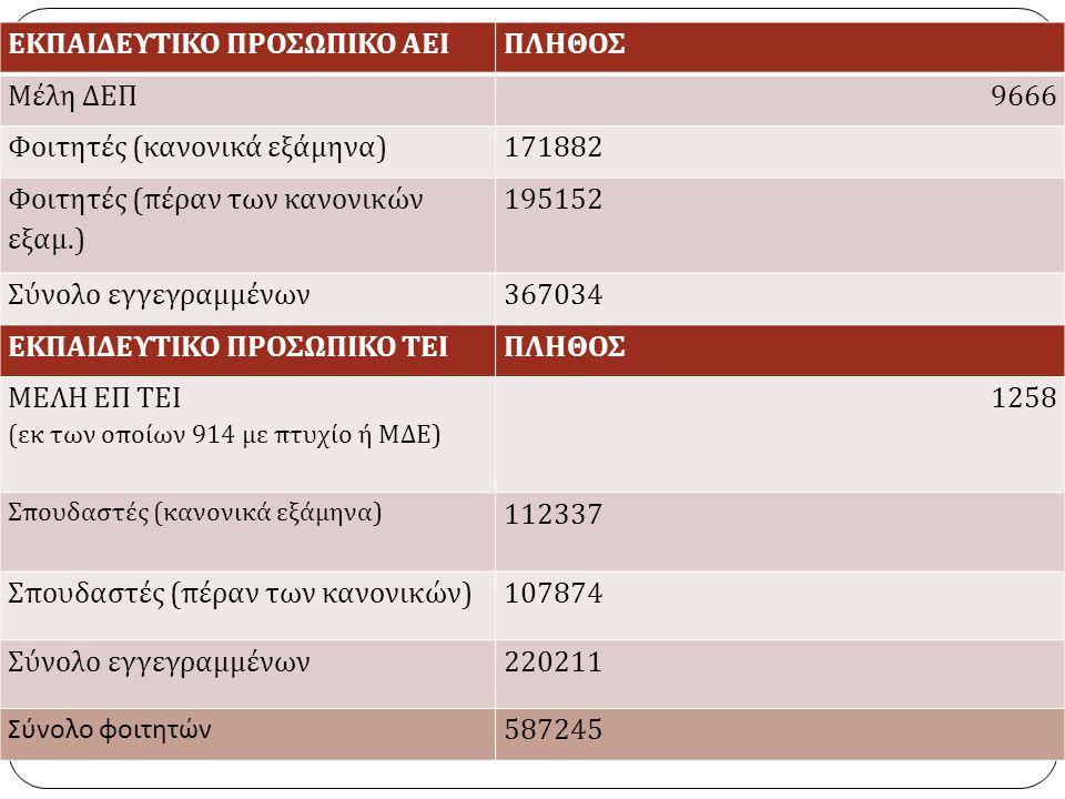 ΕΚΠΑΙΔΕΥΤΙΚΟ ΠΡΟΣΩΠΙΚΟ ΑΕΙΠΛΗΘΟΣ Μέλη ΔΕΠ 9666 Φοιτητές ( κανονικά εξάμηνα )171882 Φοιτητές ( πέραν των κανονικών εξαμ.) 195152 Σύνολο εγγεγραμμένων 367034 ΕΚΠΑΙΔΕΥΤΙΚΟ ΠΡΟΣΩΠΙΚΟ ΤΕΙΠΛΗΘΟΣ ΜΕΛΗ ΕΠ ΤΕΙ ( εκ των οποίων 914 με πτυχίο ή ΜΔΕ ) 1258 Σπουδαστές ( κανονικά εξάμηνα ) 112337 Σπουδαστές ( πέραν των κανονικών ) 107874 Σύνολο εγγεγραμμένων 220211 Σύνολο φοιτητών 587245