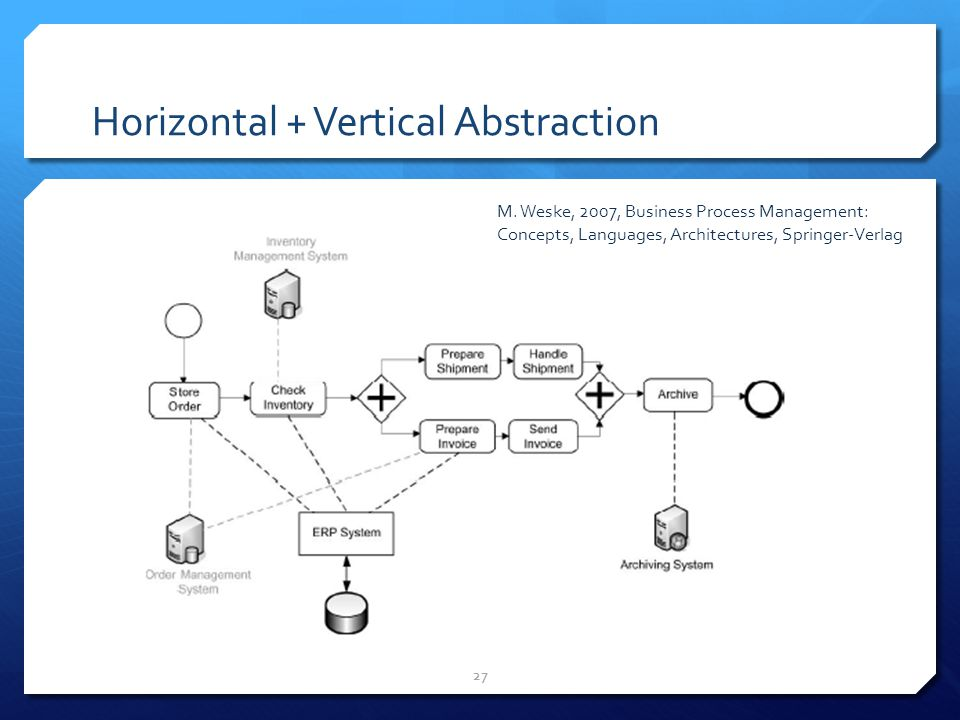 Horizontal + Vertical Abstraction 27 M. Weske, 2007, Business Process Management: Concepts, Languages, Architectures, Springer-Verlag