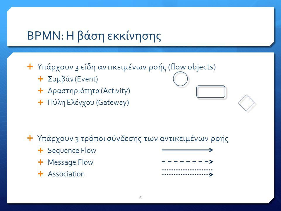 BPMN: Η χρησιμότητα  Ποιοι συμμετέχουν στην καταγραφή – απεικόνιση – αυτοματοποίηση μιας επιχειρησιακής διαδικασίας  Επιχειρησιακοί Αναλυτές  Αναλυτές Συστημάτων & Διαχειριστές Επιχειρησιακών Συστημάτων  Τι συνεισφέρει η BPMN;  Στους Επιχειρησιακούς Αναλυτές (business analysts)  Η BPMN παρέχει γραφική απεικόνιση μιας διαδικασίας ώστε αυτή να γίνεται ευανάγνωστη στα στελέχη μιας επιχείρησης τα οποία θα κληθούν να σταθεροποιήσουν, αλλάξουν, βελτιώσουν την εν λόγω διαδικασία...