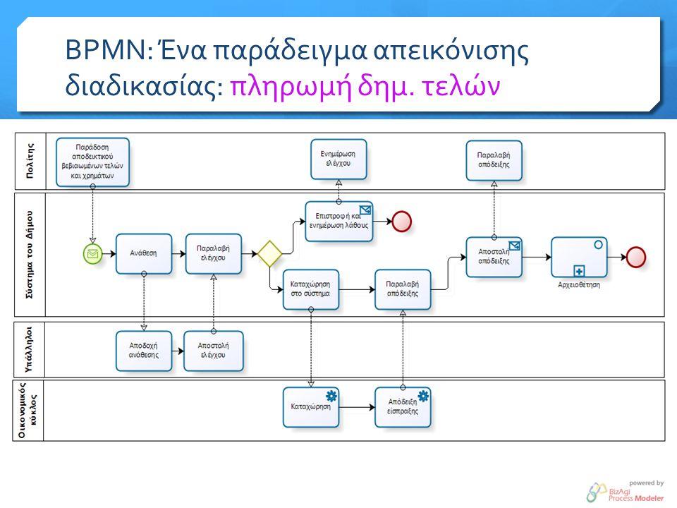BPMN: Βασικά αντικείμενα (1)  Συμμετέχοντες (participants)  Οι άνθρωποι που συμμετέχουν σε μια διαδικασία και συστήματα πληροφορικής που εκτελούν ένα τμήμα της διαδικασίας – ακόμη και «επαναχρησιμοποιήσιμες» διαδικασίες (pools)  Δραστηριότητες (activities)  Μια διαδικασία συντίθεται από ένα σύνολο από δραστηριότητες  Ροές Αλληλουχίας (Transition)  Κάθε διαδικασία χαρακτηρίζεται από μια χρονική συνέχεια, για την ολοκλήρωση της εκτελείται μια αλληλουχία δραστηριοτήτων σε «σειρά».
