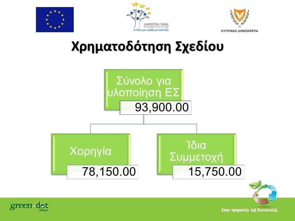 Χρηματοδότηση Σχεδίου Σύνολο για υλοποίηση ΕΣ 93,900.00 Χορηγία 78,150.00 Ίδια Συμμετοχή 15,750.00