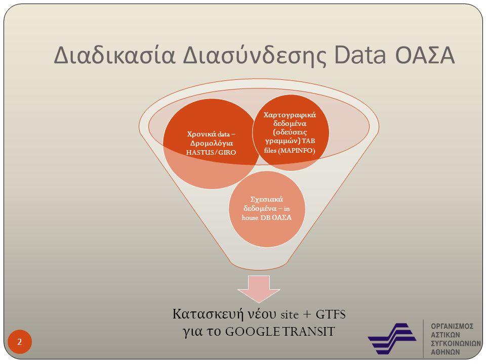Διαδικασία Διασύνδεσης Data ΟΑΣΑ Κατασκευή νέου site + GTFS για το GOOGLE TRANSIT Σχεσιακά δεδομένα – in house DB ΟΑΣΑ Χρονικά data – Δρομολόγια HASTU