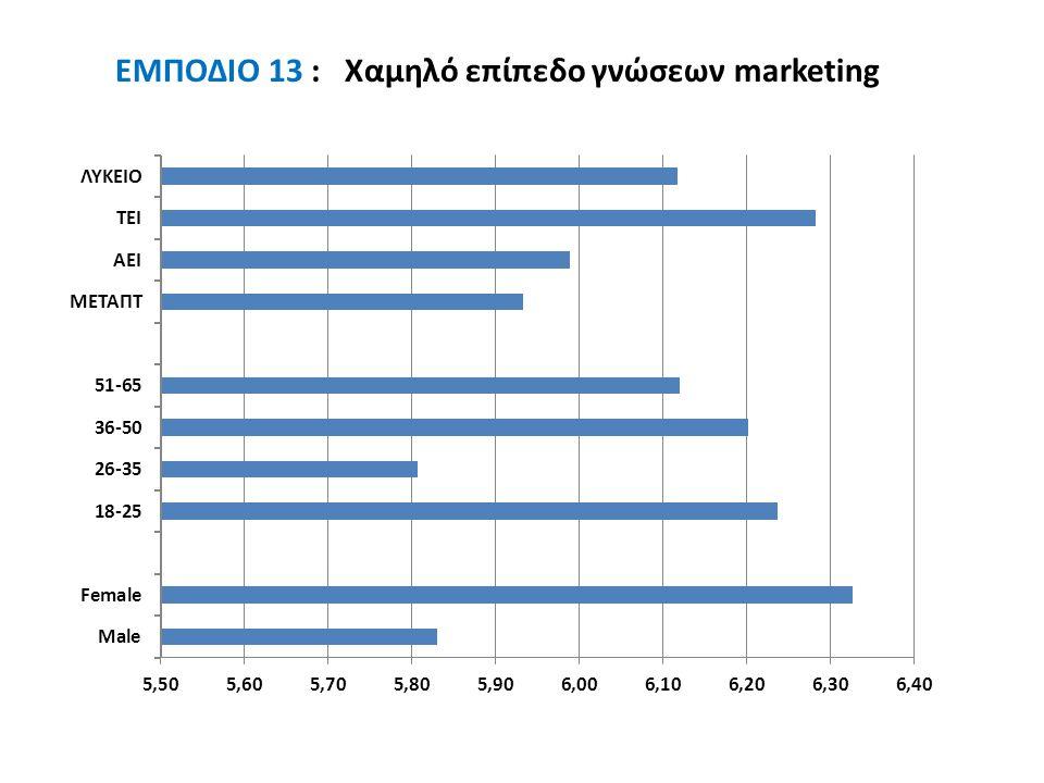 EMΠΟΔΙΟ 13 : Χαμηλό επίπεδο γνώσεων marketing