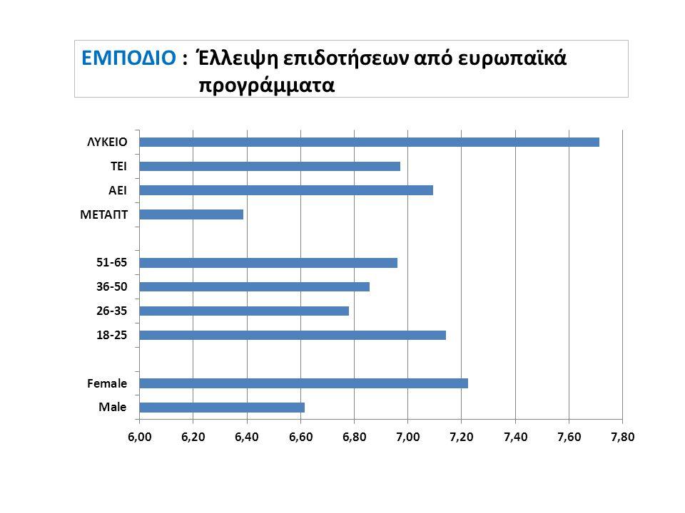 ΕΜΠΟΔΙΟ : Έλλειψη επιδοτήσεων από ευρωπαϊκά προγράμματα