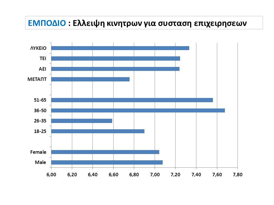 EMΠΟΔIO : Eλλειψη κινητρων για συσταση επιχειρησεων