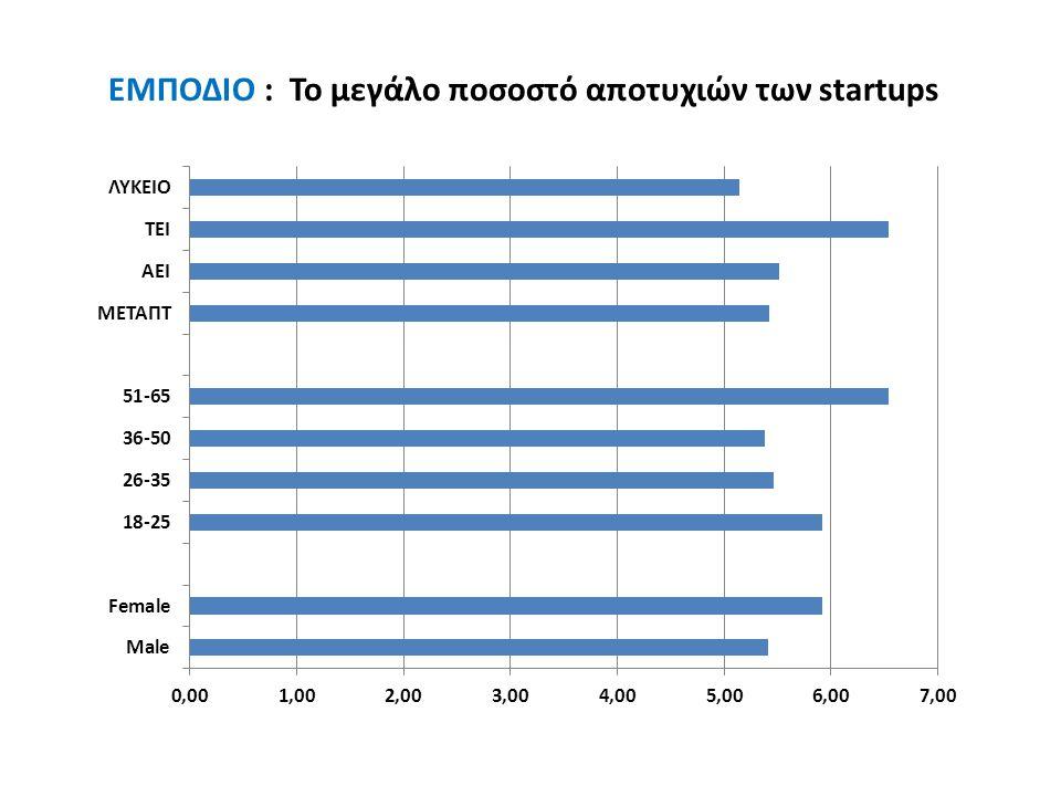 EMΠΟΔΙΟ : Το μεγάλο ποσοστό αποτυχιών των startups