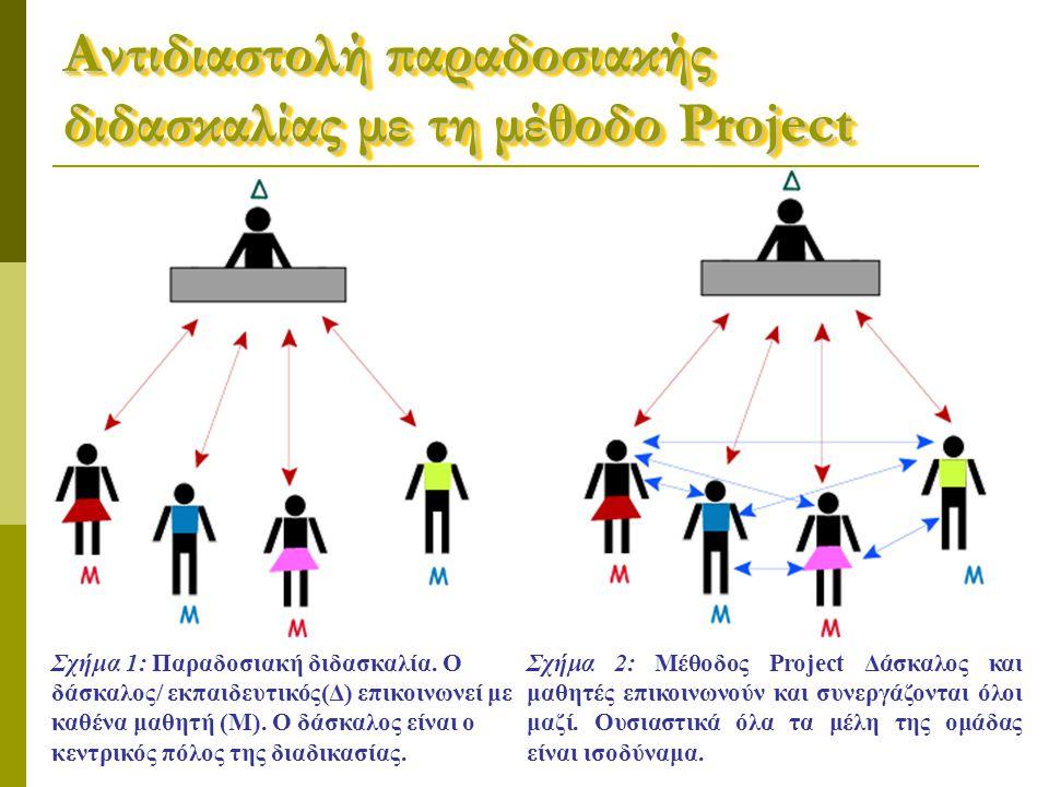 Αντιδιαστολή παραδοσιακής διδασκαλίας με τη μέθοδο Project Σχήμα 1: Παραδοσιακή διδασκαλία. Ο δάσκαλος/ εκπαιδευτικός(Δ) επικοινωνεί με καθένα μαθητή