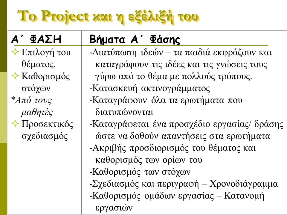 To Project και η εξέλιξή του Α΄ ΦΑΣΗ  Επιλογή του θέματος.  Καθορισμός στόχων *Από τους μαθητές  Προσεκτικός σχεδιασμός Βήματα Α΄ Φάσης -Διατύπωση